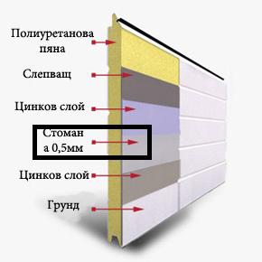 Колко важна е дебелината на стоманената ламарина, от която са изработени панелите на секционните вра