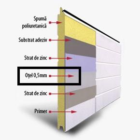 Ce importanta are grosimea tablei ce acopera panourile usilor sectionale?